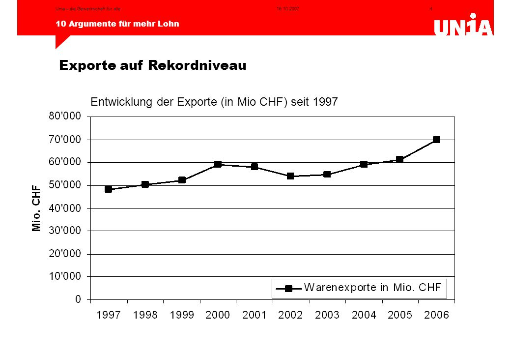Exporte auf Rekordniveau