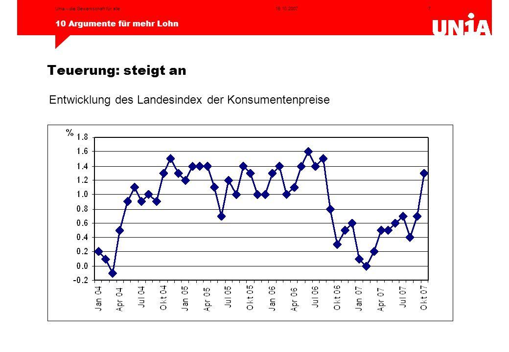 Entwicklung des Landesindex der Konsumentenpreise