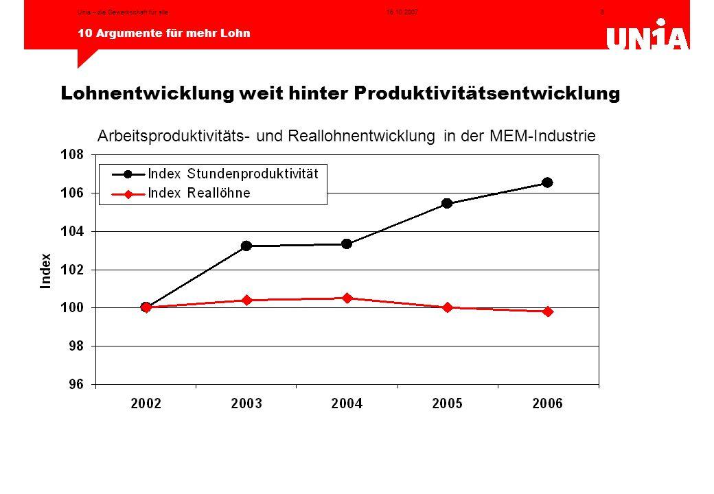 Arbeitsproduktivitäts- und Reallohnentwicklung in der MEM-Industrie