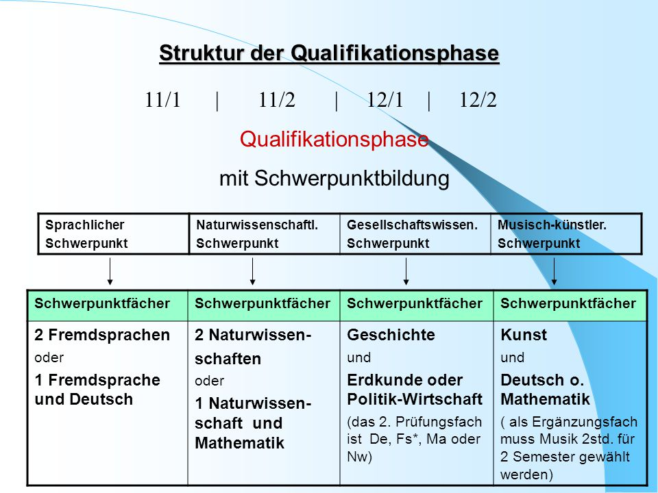 Struktur der Qualifikationsphase