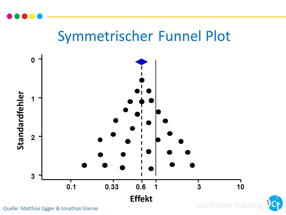 Symmetrischer Funnel Plot
