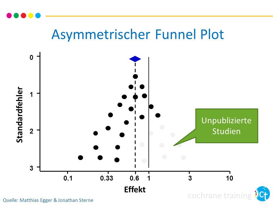 Asymmetrischer Funnel Plot