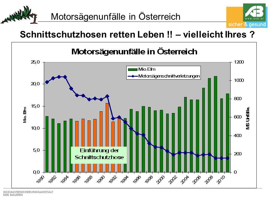 Motorsägenunfälle in Österreich