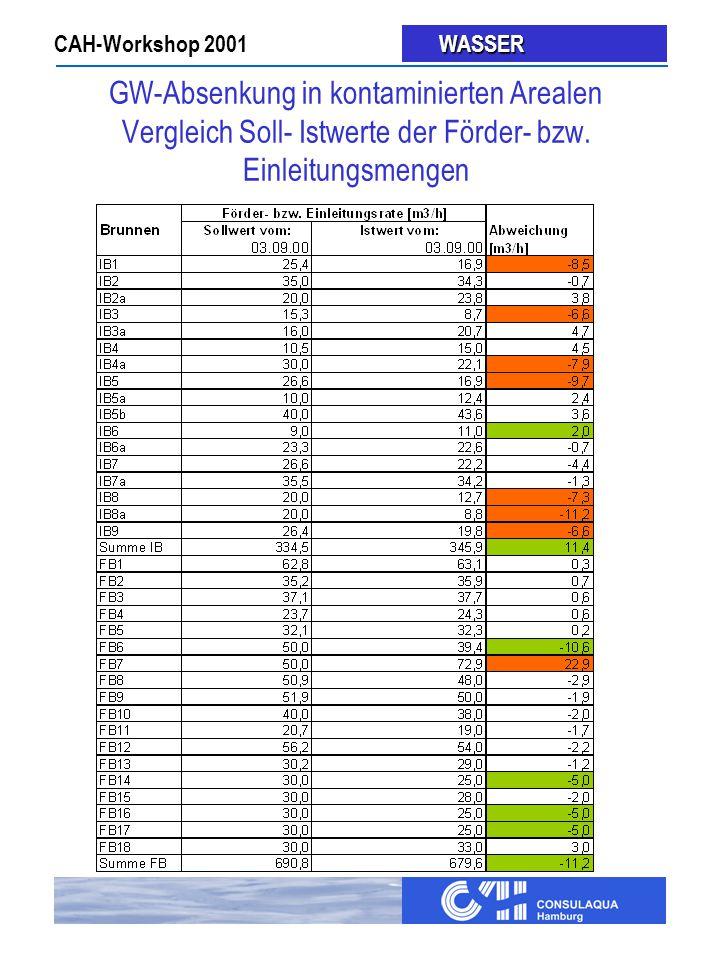 GW-Absenkung in kontaminierten Arealen Vergleich Soll- Istwerte der Förder- bzw. Einleitungsmengen