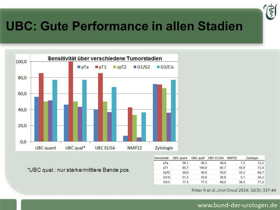 UBC: Gute Performance in allen Stadien