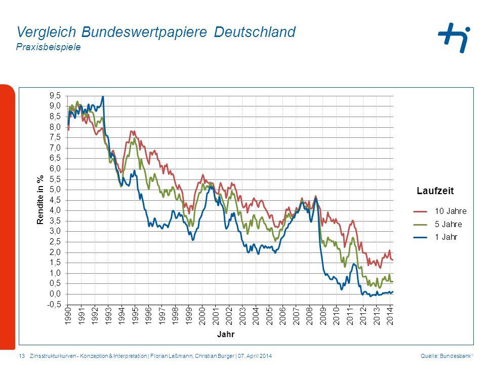 Vergleich Bundeswertpapiere Deutschland