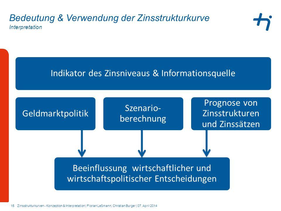 Indikator des Zinsniveaus & Informationsquelle Geldmarktpolitik