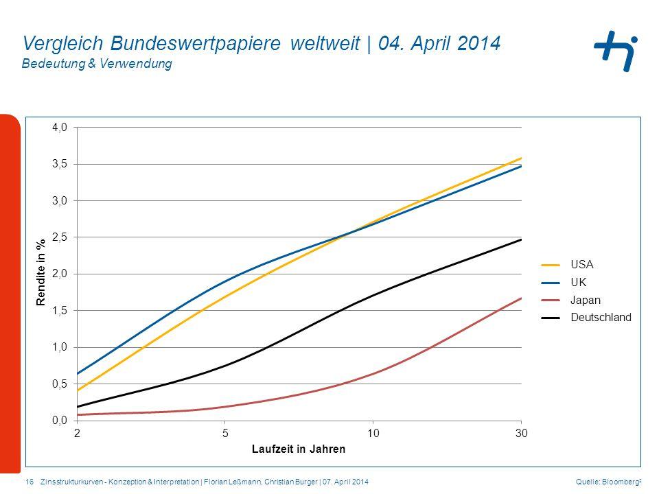 Vergleich Bundeswertpapiere weltweit | 04. April 2014