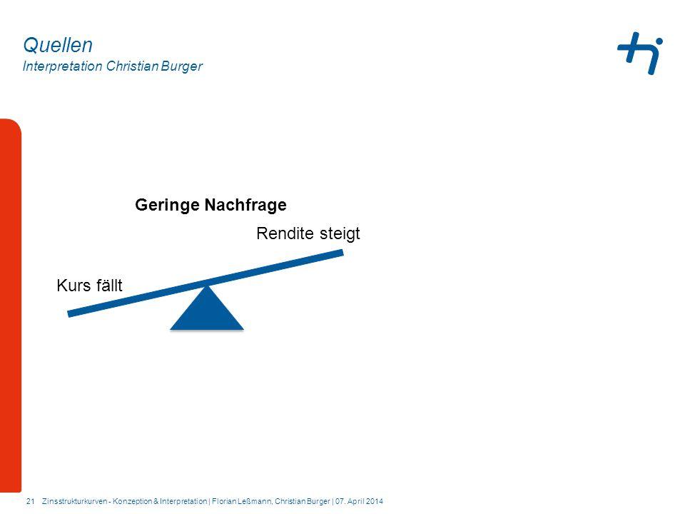 Quellen Geringe Nachfrage Rendite steigt Kurs fällt