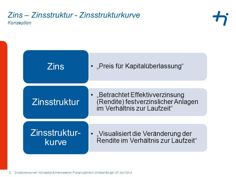 Zinsstruktur-kurve Zinsstruktur Zins