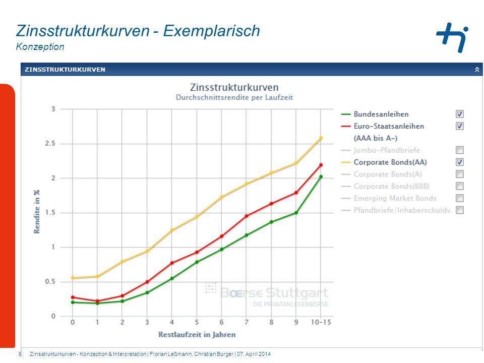 Zinsstrukturkurven - Exemplarisch