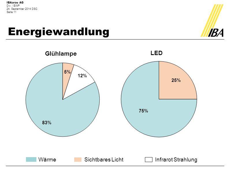 Energie sparen bei der Beleuchtung - ppt herunterladen