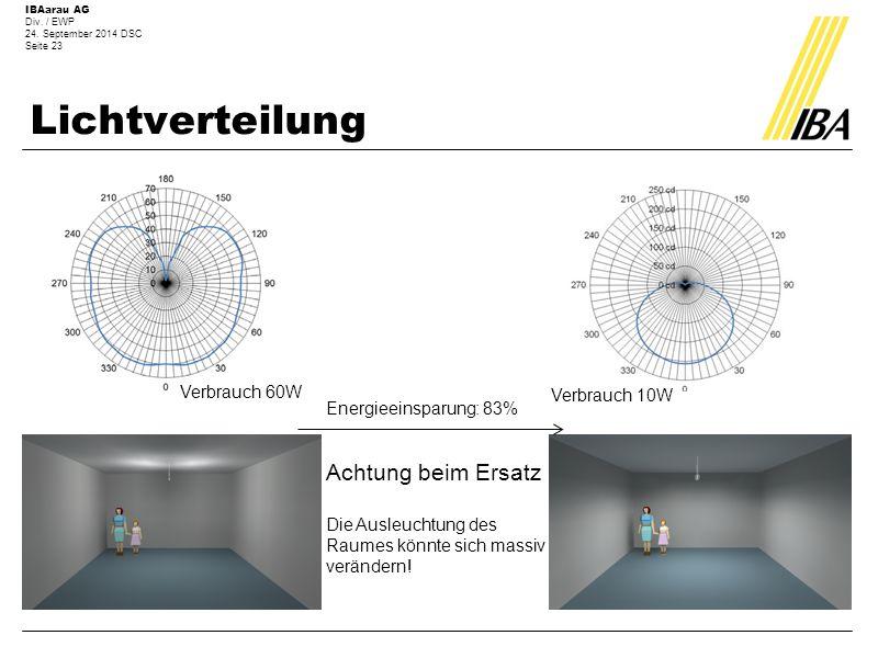 Lichtverteilung Achtung beim Ersatz Verbrauch 60W Verbrauch 10W