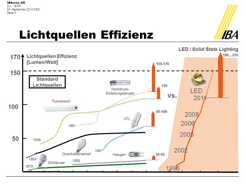 Lichtquellen Effizienz