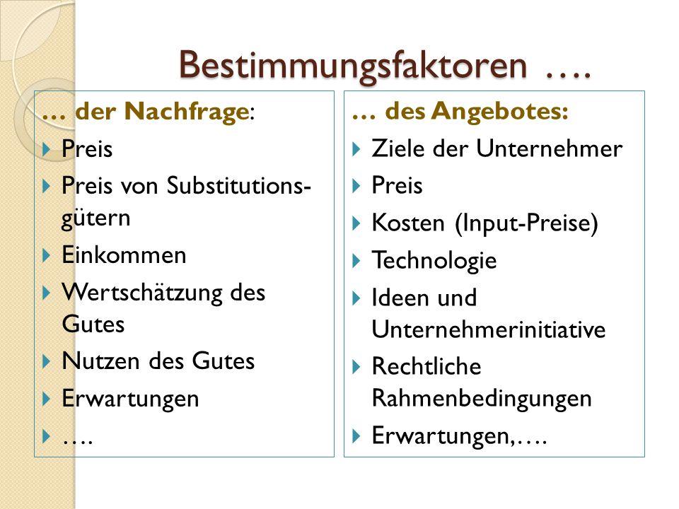 Bestimmungsfaktoren ….