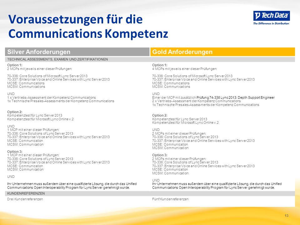Voraussetzungen für die Communications Kompetenz