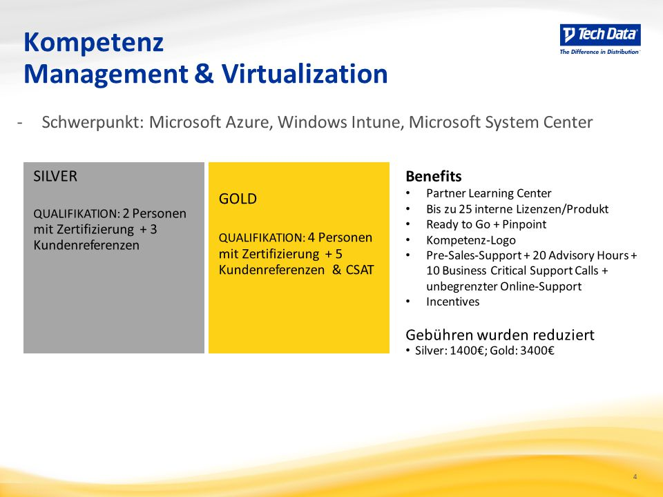 Kompetenz Management & Virtualization