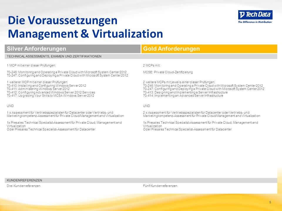 Die Voraussetzungen Management & Virtualization