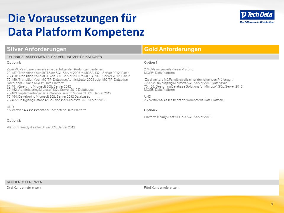 Die Voraussetzungen für Data Platform Kompetenz