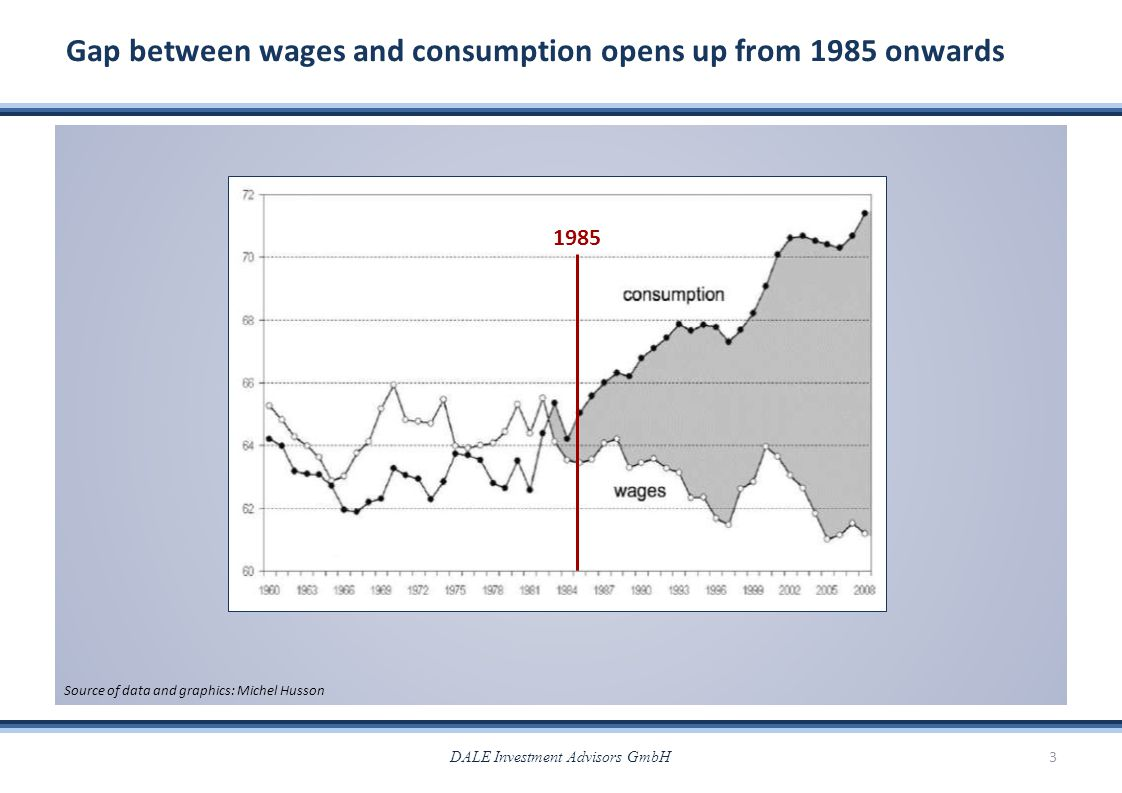 Gap between wages and consumption opens up from 1985 onwards