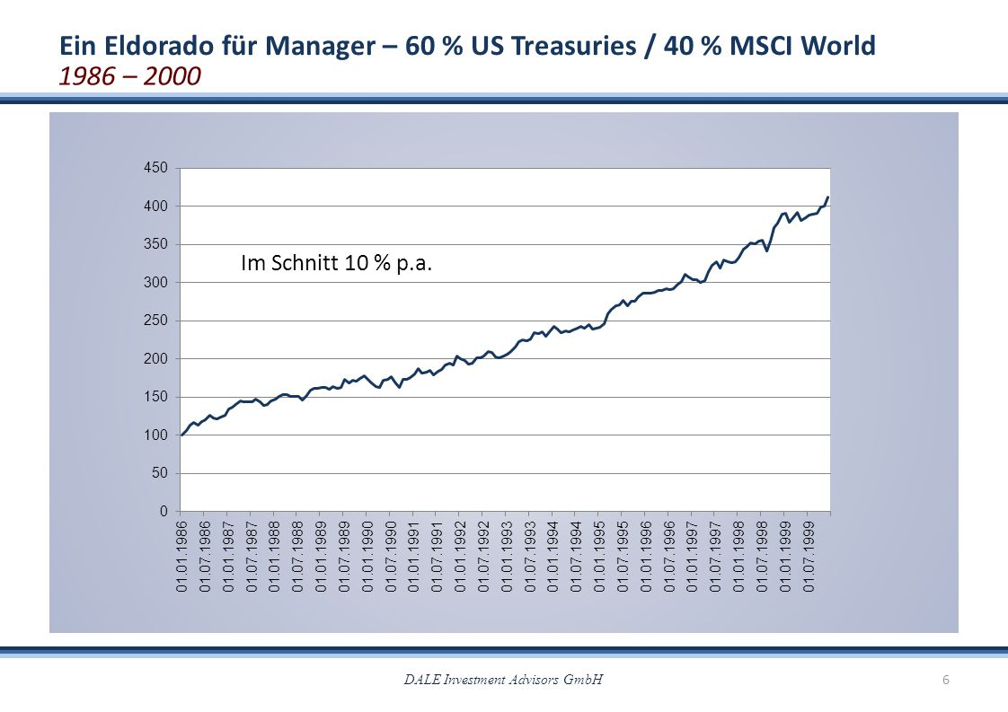 Ein Eldorado für Manager – 60 % US Treasuries / 40 % MSCI World