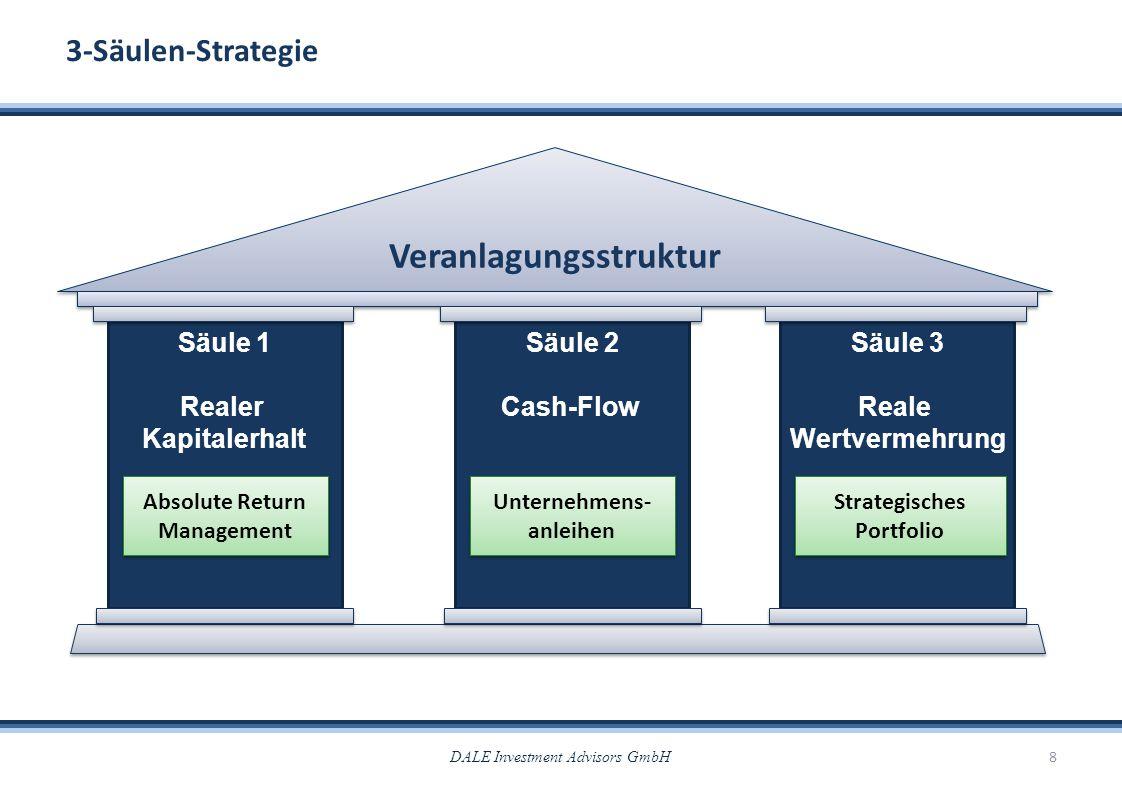 Veranlagungsstruktur