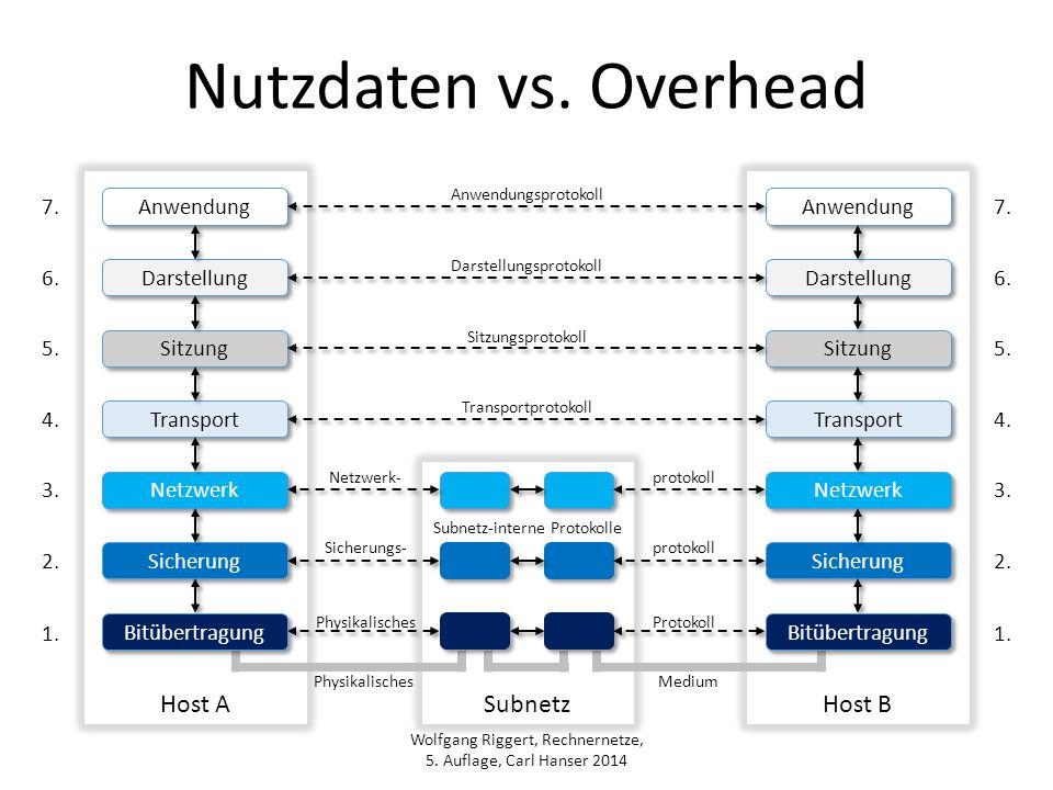 Nutzdaten vs. Overhead Host A Host B Subnetz 7. Anwendung Anwendung 7.