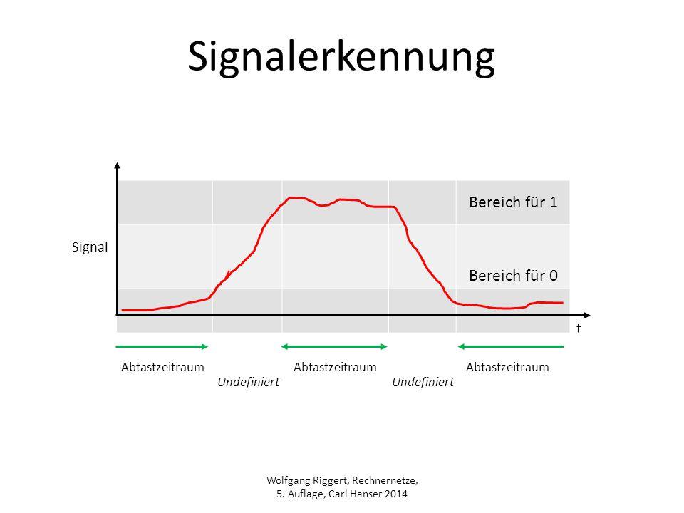 Signalerkennung Bereich für 1 Bereich für 0 Signal t Abtastzeitraum
