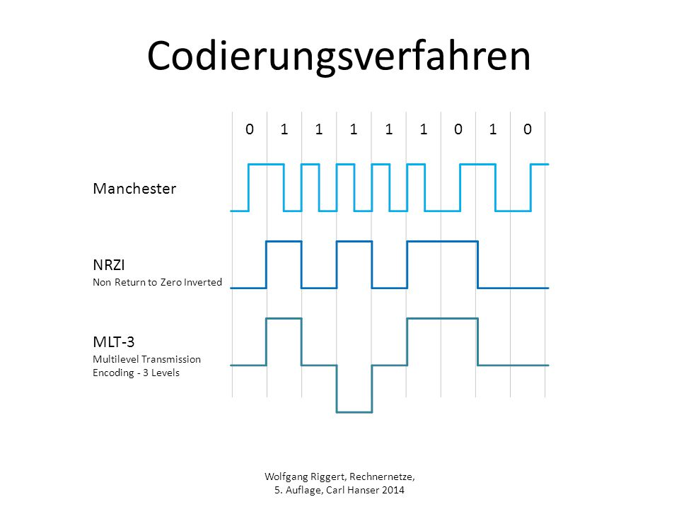 Codierungsverfahren 1 Manchester NRZI MLT-3