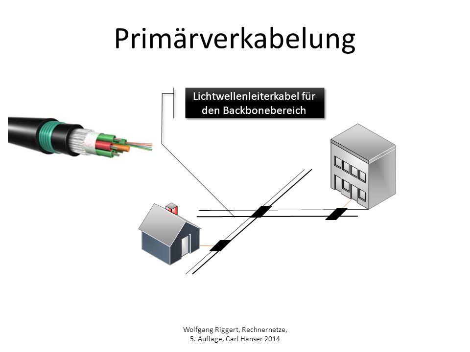 Lichtwellenleiterkabel für den Backbonebereich