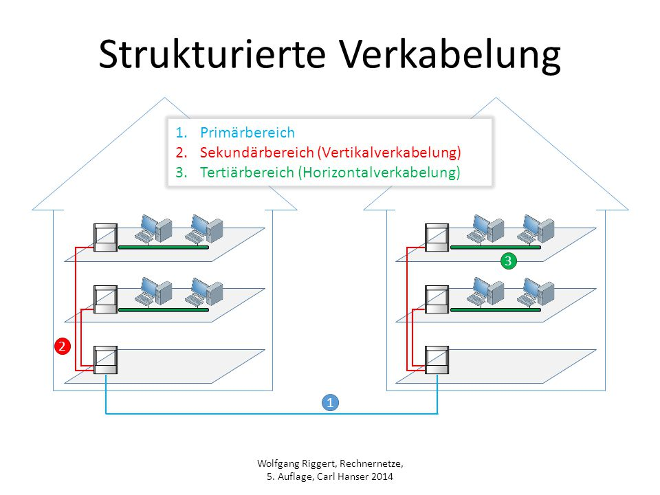 Berühmt Strukturierter Schaltplan Bilder - Der Schaltplan - greigo.com