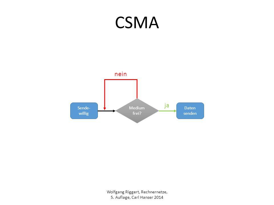CSMA nein Medium frei ja Sende-willig Daten senden