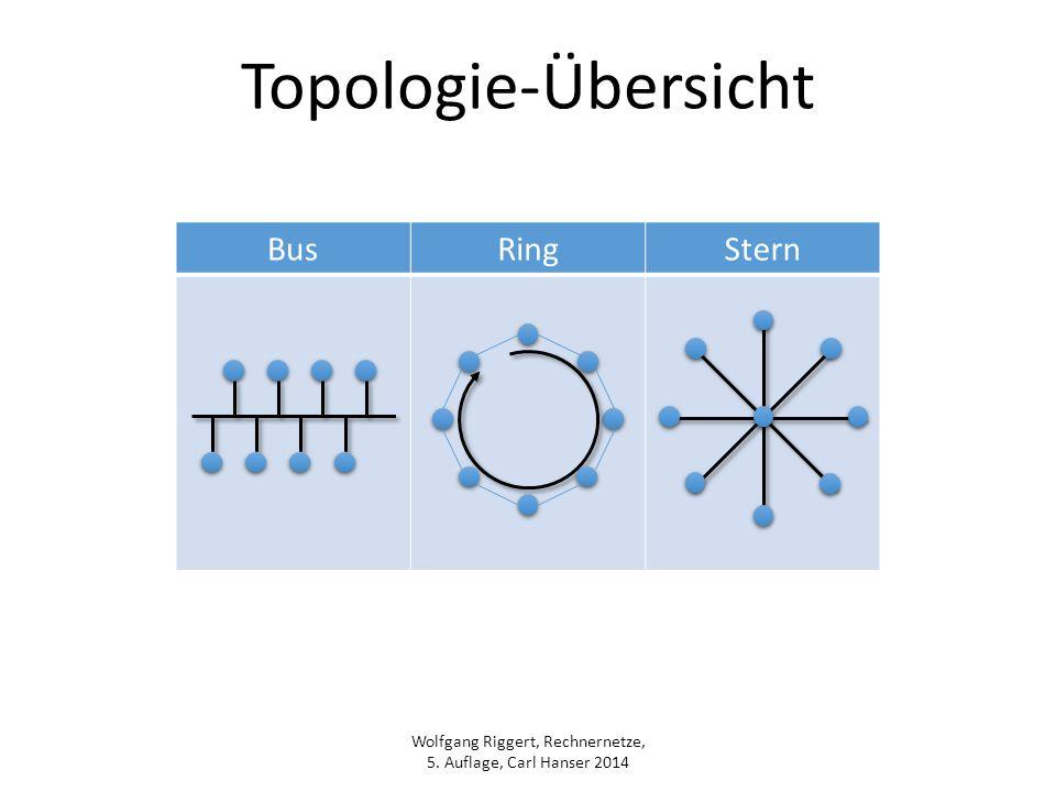 Topologie-Übersicht Bus Ring Stern
