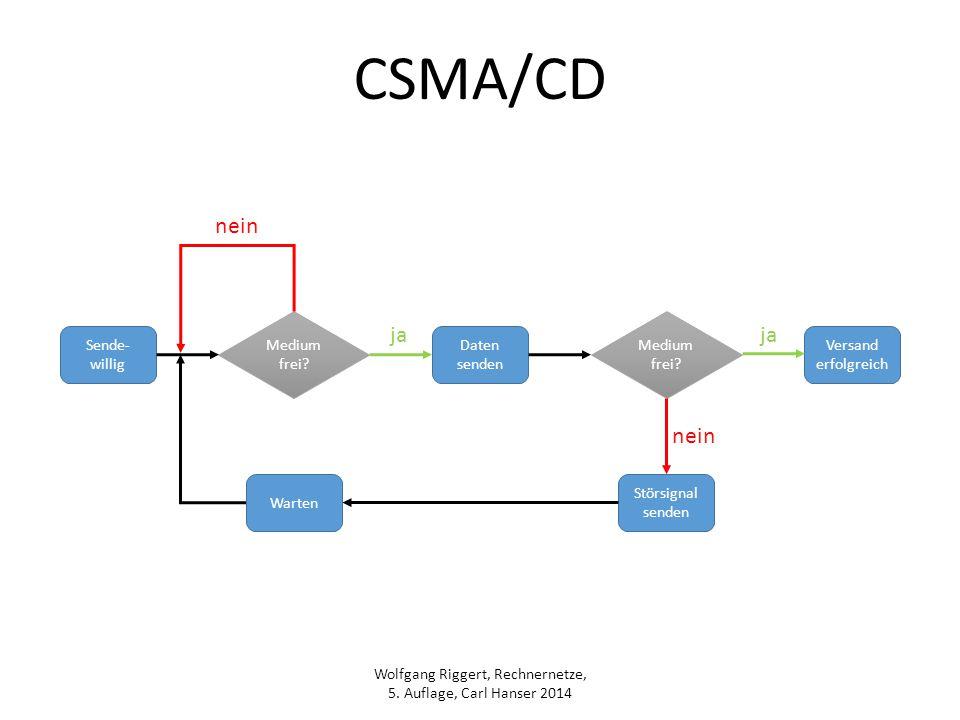 CSMA/CD nein ja ja nein Medium frei Medium frei Sende-willig Daten