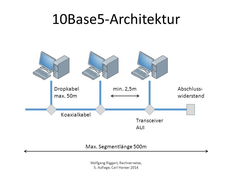 10Base5-Architektur Dropkabel max. 50m min. 2,5m Abschluss- widerstand