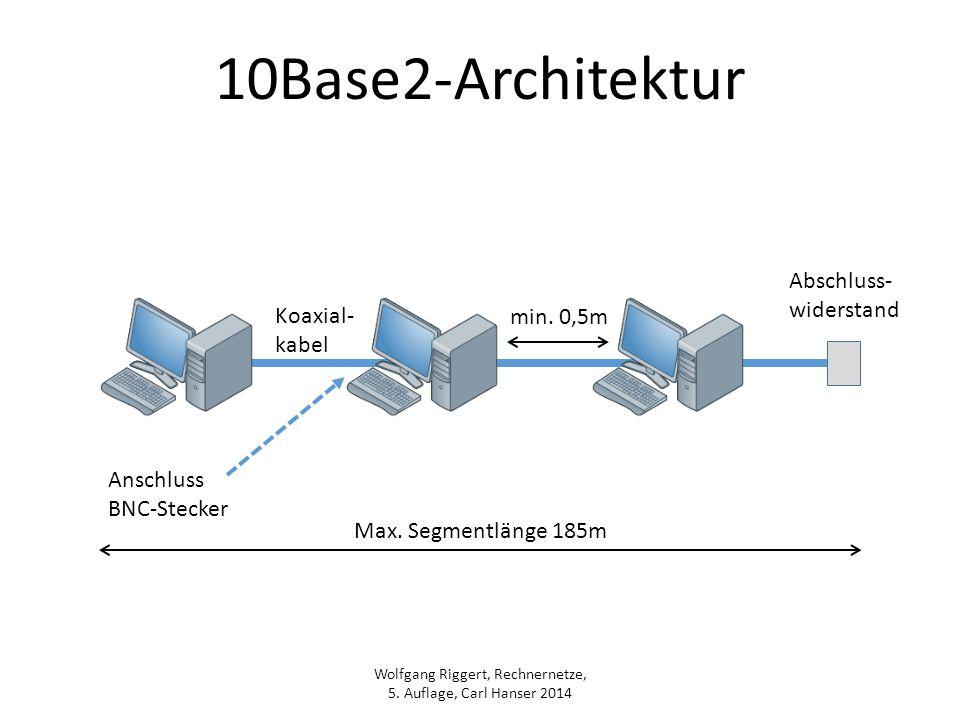 10Base2-Architektur Abschluss- widerstand Koaxial- min. 0,5m kabel