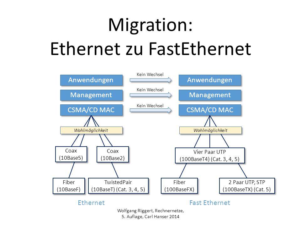 Ethernet zu FastEthernet