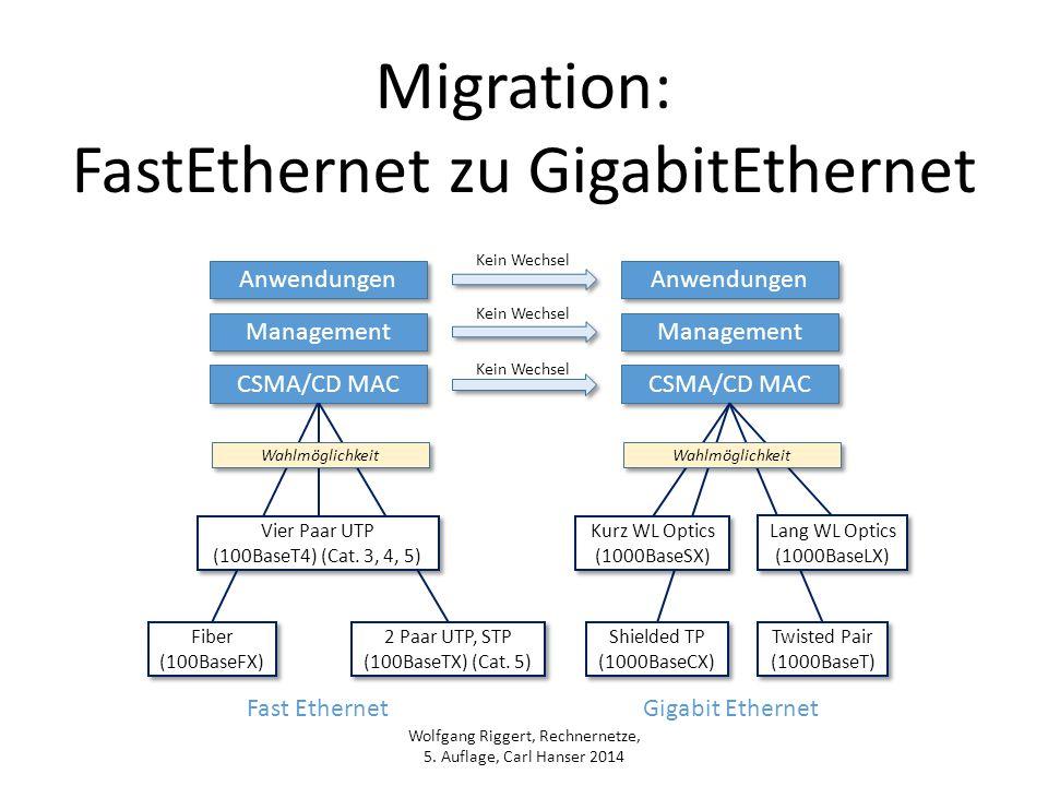 FastEthernet zu GigabitEthernet