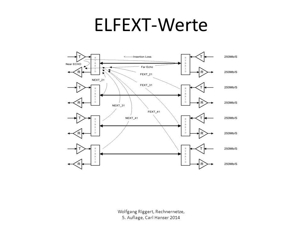 ELFEXT-Werte