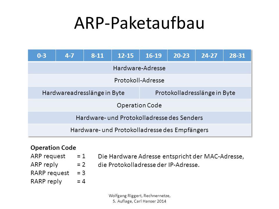 ARP-Paketaufbau 0-3 4-7 8-11 12-15 16-19 20-23 24-27 28-31