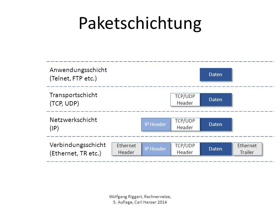 Paketschichtung Anwendungsschicht (Telnet, FTP etc.) Transportschicht
