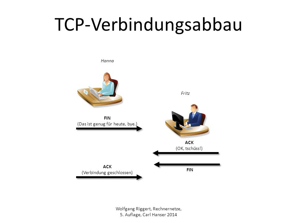 TCP-Verbindungsabbau