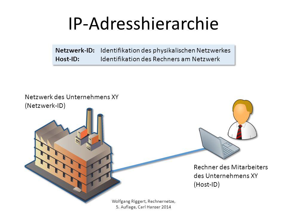 IP-Adresshierarchie Netzwerk-ID: Identifikation des physikalischen Netzwerkes. Host-ID: Identifikation des Rechners am Netzwerk.
