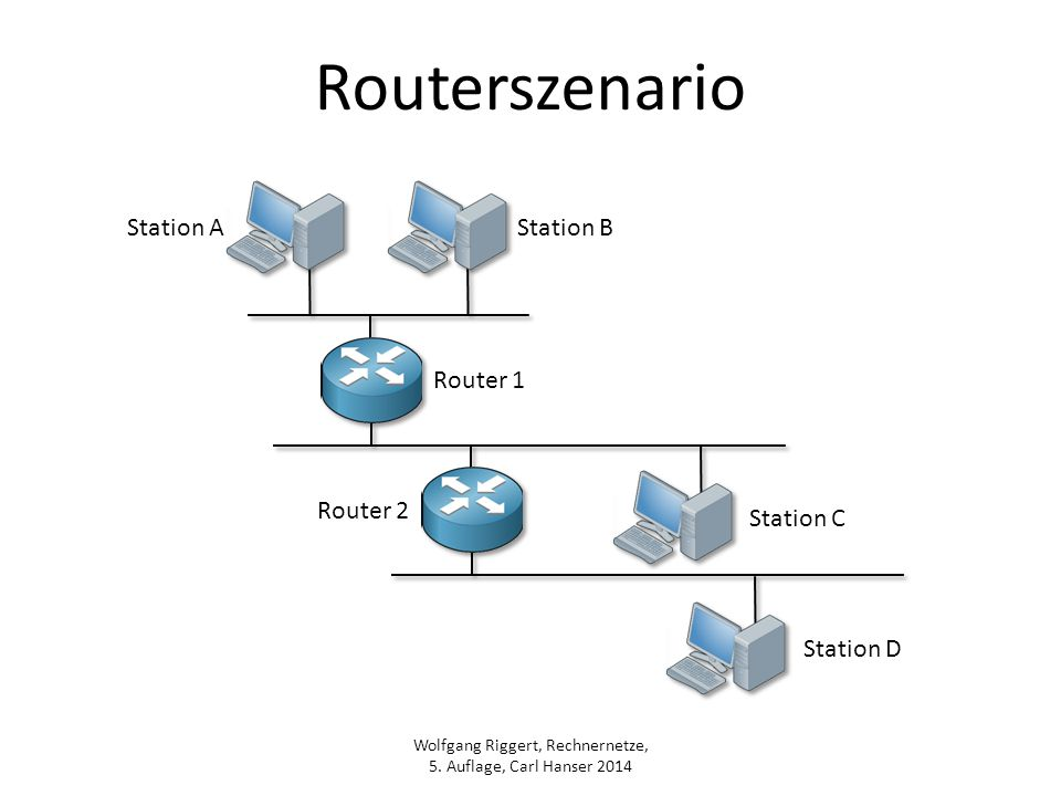 Routerszenario Station A Station B Router 1 Router 2 Station C
