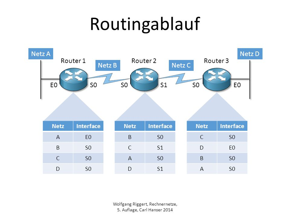 Routingablauf Netz A Netz D Router 1 Router 2 Router 3 Netz B Netz C