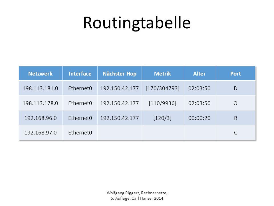 Routingtabelle Netzwerk Interface Nächster Hop Metrik Alter Port