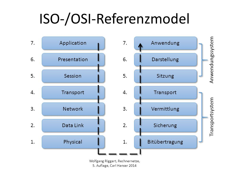 ISO-/OSI-Referenzmodel