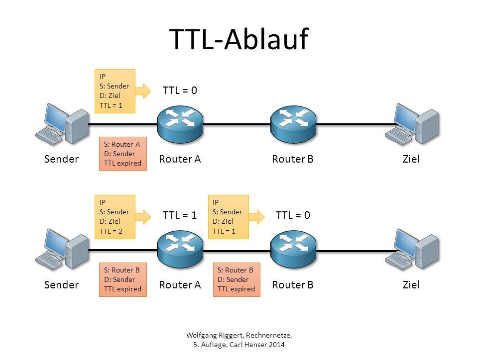 TTL-Ablauf TTL = 0 Sender Router A Router B Ziel TTL = 1 TTL = 0