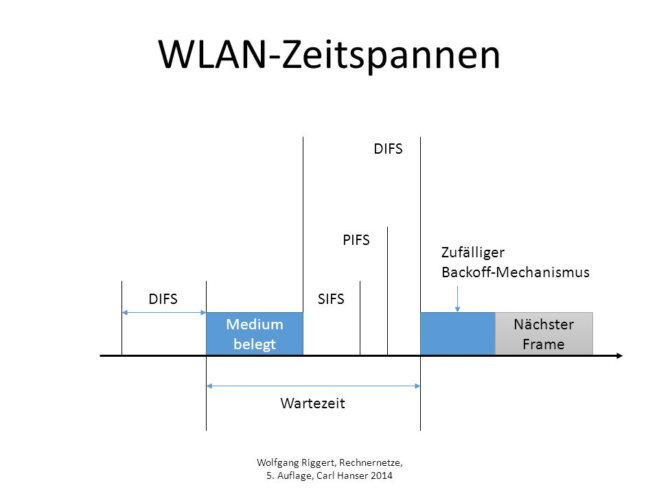 WLAN-Zeitspannen DIFS PIFS Zufälliger Backoff-Mechanismus DIFS SIFS