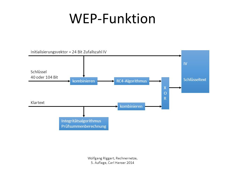 WEP-Funktion Initialisierungsvektor = 24 Bit Zufallszahl IV IV
